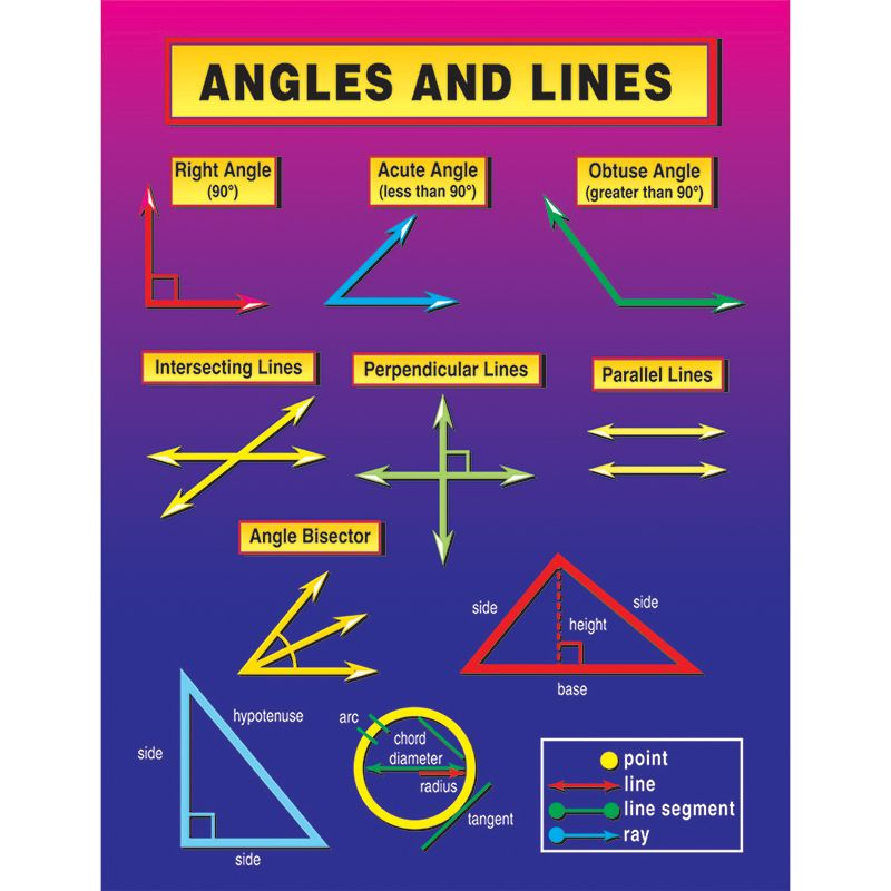 Angles And Lines Chart