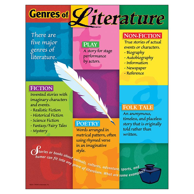 Chart Genres Of Literature Gr 5-8 17 X 22